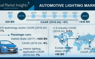 Small Family Cars Market 2019 Global Trends, Market Share, Industry Size, Growth, Opportunities and Forecast to 2024 2