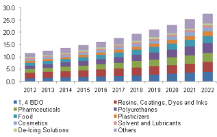 Succinic Acid Market 2019 Global Analysis, Opportunities and Forecast To 2022 3