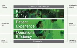 ThoughtWire and Schneider Electric announce strategic partnership and new joint offering for healthcare facilities 2