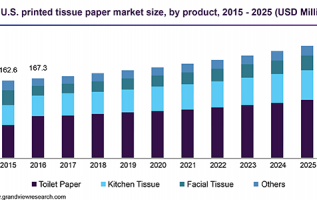 Tissue Paper Market Size 2019-2024 | Industry Trends, Growth Analysis Report, Key Players, Outlook & Forecast 2