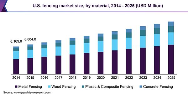 U.S. fencing market size, by material, 2014 - 2025 (USD Million)