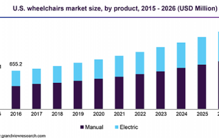 Wheelchair Market Report: Trends, Forecast and Competitive Analysis 2