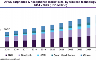 Wireless Speakers And Headphones Market 2019 Global Leading Companies Analysis, Revenue, Trends and Forecasts 2025 3