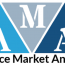 Database Security Software Market to See Huge Growth by 2025| IBM Corporation, Oracle Corporation, McAfee 32
