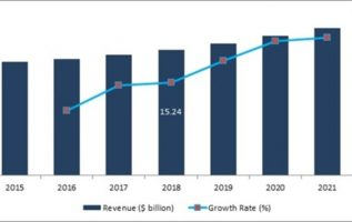 Inflight Catering Service Industry 2019: Global Market Size, Share, Growth Insight, Major Segments, Leading Players and Competitive Analysis with Regional Trends By Forecast 2021 3