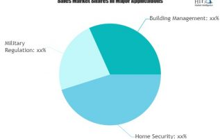 Intruder Detection Devices Market Is Touching New Level | Assa Abloy, Bosch, Honeywell 20
