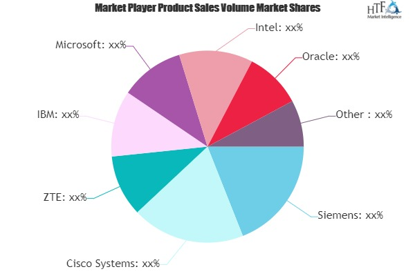 Railways Intelligent Transport Systems Market is Thriving Worldwide | Siemens, Cisco Systems, ZTE, IBM 10