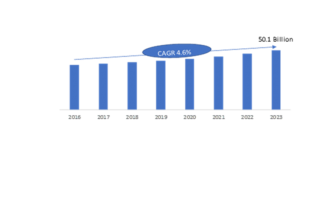 A2P SMS Market 2019-2023: Sales Revenue, Emerging Audience, Business Trends, Regional Study and Industry Profit Growth 3
