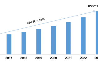 Cloud Testing Market 2019 – 2023: Receives a Rapid Boost in Economy due to High Emerging Demands by Regional Forecast 2