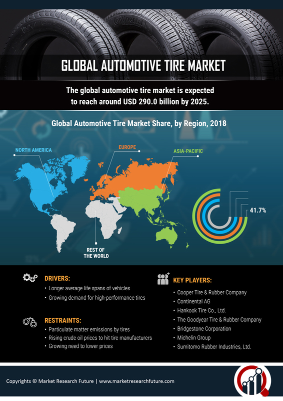 Automotive Tire Market 2019 Industry Analysis By Size, Share, Trends, Growth, Opportunities, Business Insights, Sales, Aftermarket, Competitive Landscape And Regional Outlook To 2023 7