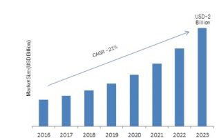 Enterprise Data Loss Prevention Software Market 2019 – 2023: Business Scenario, Global Leading Players, Industry Segments, Regional Study and Profit Growth 2