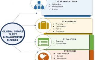 Smart Fleet Management Market Size, Growth 2019 Industry Analysis By Trends, Opportunities, Share, Key Players, Market Insight, Applications, Competitive And Regional Forecast To 2023 3