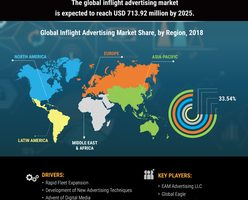 Inflight Advertising Market Size, Share, Analysis 2019 Industry Statistics, Trends, Competitive Landscape, Emerging Technologies, Growth, And Regional Forecast To 2025 3
