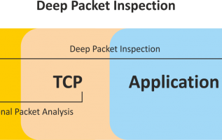 Deep Packet Inspection Market is Booming Worldwide | Key Players: Cisco Systems, IBM, HPE, Arbor Networks, Palo Alto 2