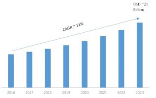 Industrial Analytics Market 2019- 2023: Business Trends, Emerging Technologies, Global Segments, Industry Profit Growth, Landscape and Demand 2