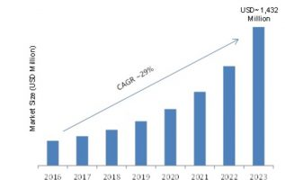 Eye Tracking Market: Key Findings, Global Segments, Industry Profit Growth, Business Trends, Emerging Technologies and Future Prospects by Regional Forecast 2019 – 2023 5