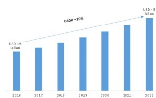 Telecom Power System Market: Global Leading Growth Drivers, Emerging Audience, Segments, Industry Size, Share, Profits and Regional Analysis by Forecast to 2022 4