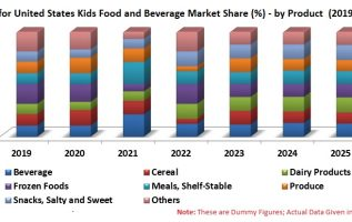 United States Kids Food and Beverage Market by Category (Cereal, Dairy Frozen Products, Meals, Shelf-Stable, Juice/Fruit Drink, etc), Companies 3