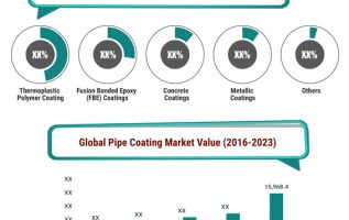 Pipe Coatings Market Size 2020, CAGR, Growth, Trends, Key Vendors, Regions Demand and Forecast to 2023 5