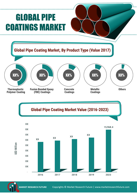Pipe Coatings Market Size 2020, CAGR, Growth, Trends, Key Vendors, Regions Demand and Forecast to 2023 8