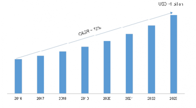 Optical Fingerprint Sensor Market 2019-2023 | Global Leading Growth Drivers, Emerging Audience, Segments, Industry Size, Share, Profits and Regional Analysis by Forecast to 2023 14