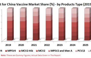 China Vaccine Market & Doses Forecast By Sector (Private, Public), Disease Type, Products, Company 3
