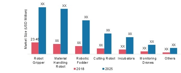 Indoor Farming Robots Market 2019-2025: Robotic Indoor Farms Statistics Data, Growth Factors, Competitive Landscape, Demand and Business Boosting Strategies With Leading Manufacturers Overview By 2025 8