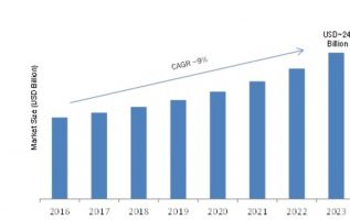 Optical Communications Market 2019-2023| Rising Adoption of High-Speed Internet Services and Increasing Demand for Wireless Technology to Encourage Growth of Global Optical communication Industry 5