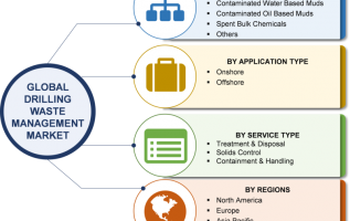 Drilling Waste Management Market 2019 | Industry Size, Share, Trends, Growth Rate, Emerging Technologies, Key Players, Investors, Regional Outlook With Global Forecast To 2023 4