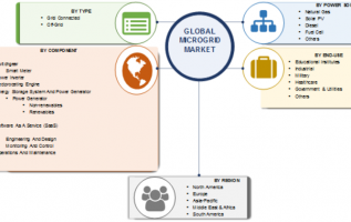 Microgrid Market Size 2019: Global Industry Analysis by Share, Growth Factor, Sales Revenue, Regional Trends, Business Strategy, Segmentation and Opportunity Assessment by 2023 4