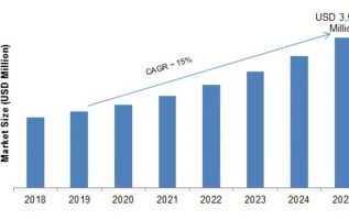Data Management Platform (DMP) Market 2019 – 2023: Leading Growth Drivers, Business Trends, Emerging Audience, Global Segments, Industry Profit and Regional Study 2