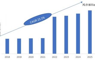 Industrial Ethernet Market 2019 – 2025: Business Trends, Historical Analysis, Future Scope, Industry Profit Growth and Global Segments 5