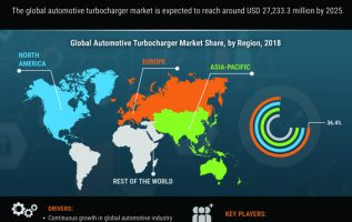 Automotive Turbocharger Market 2019 | Industry Analysis By Share, Size, Growth Insights, Trends, Manufacturers, Opportunities, Investments, Segments, Regional Outlook With Global Forecast To 2025 3