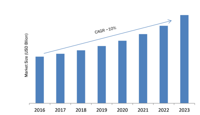 Applicant Tracking Systems Market Opportunities, Comprehensive Analysis, Segmentation, Business Revenue Forecast and Future Plans 1