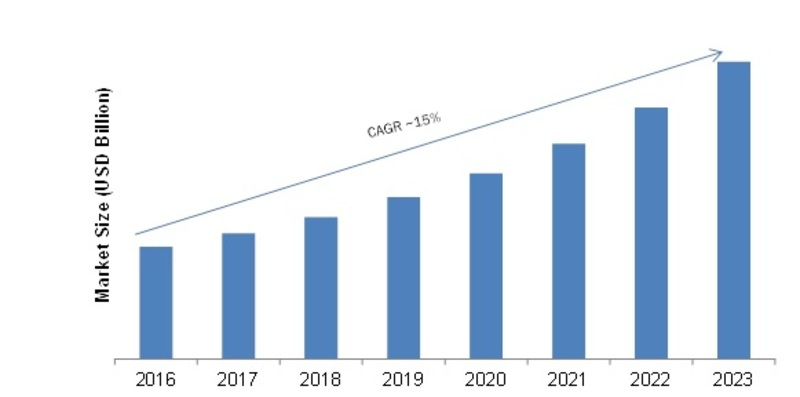 Critical Infrastructure Protection Market Overview and Manufacturing Cost Structure, Global Size, Segments, Growth, Segments, Industry Profits and Trends by Forecast to 2023 1