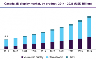 3D Mobile Theater Market – Global Industry Analysis, Size, Share, Growth, Trends and Forecast 2019 – 2025 3