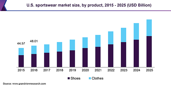 Casual Sportswear Market 2019 Global Trends, Market Share, Industry Size, Growth, Opportunities and Forecast to 2024 10