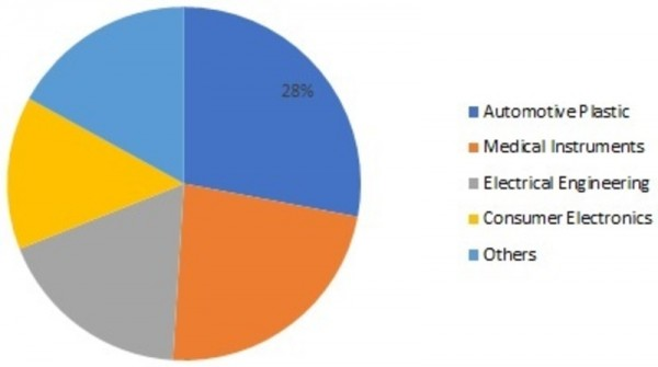Polycarbonate Composites Market 2019 Global Trends, Market Share, Industry Size, Growth, Opportunities, and Market Forecast to 2024 2