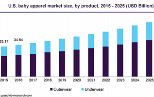 Children Clothing Market 2019 Global Trend, Segmentation And Opportunities Forecast To 2025 5