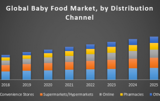 Chilled and Deli Foods Market 2019: Global Analysis, Share, Trends, Application Analysis and Forecast To 2025 5