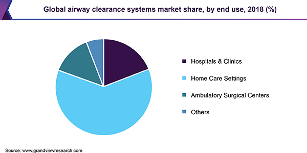 Global airway clearance systems market share, by end use, 2018 (%)