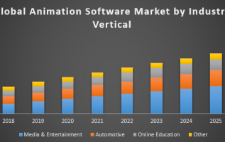 Global and India D Animation Software Industry Analysis 2019, Market Growth, Trends, Opportunities Forecast To 2024 5