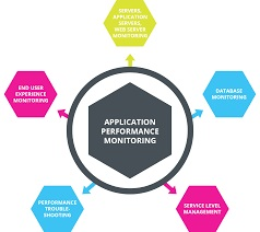 Global Application Performance Management (APM) Industry Analysis 2019, Market Growth, Trends, Opportunities Forecast To 2024 13