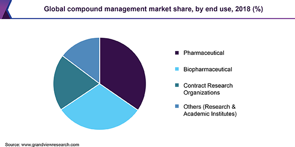 Global compound management market share, by end use, 2018 (%)