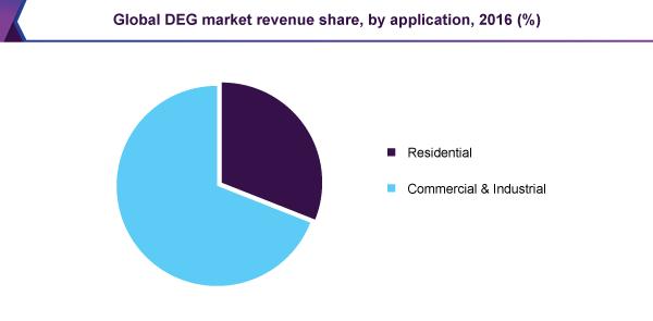 Global DEG market revenue share, by application, 2016 (%)