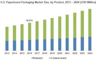 Global Wood, Paper & Paperboard Recycling Industry Analysis 2019, Market Growth, Trends, Opportunities Forecast To 2024 2