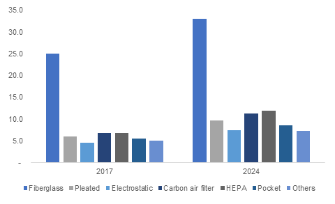 Increasing Consumer Awareness about Health to Boost the Electrostatic Filters Market 9