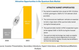 Key Opportunities and Challenges in the Quantum Dots Market 4