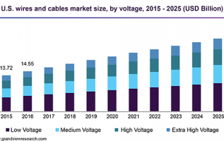 Power Transmission Cables Market: Global Analysis, Market Share, Size, Trends, Growth Analysis, and Forecast to 2019-2025 1