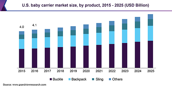 Soft Infant Goods Market 2019 Global Trends, Market Share, Industry Size, Growth, Opportunities and Forecast to 2024 6